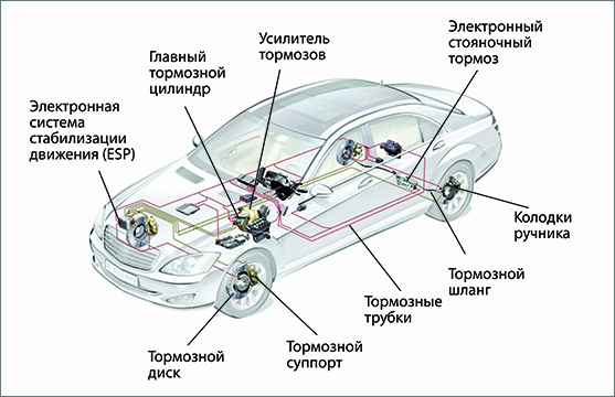 Диагностика и ремонт тормозной